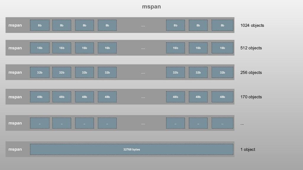 mspan mspan 8b 8b 8b 8b …. 8b 8b 8b 1024 object...