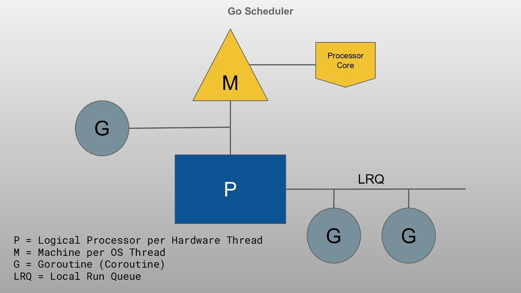 Go Scheduler P M G Processor Core G G P = Logic...