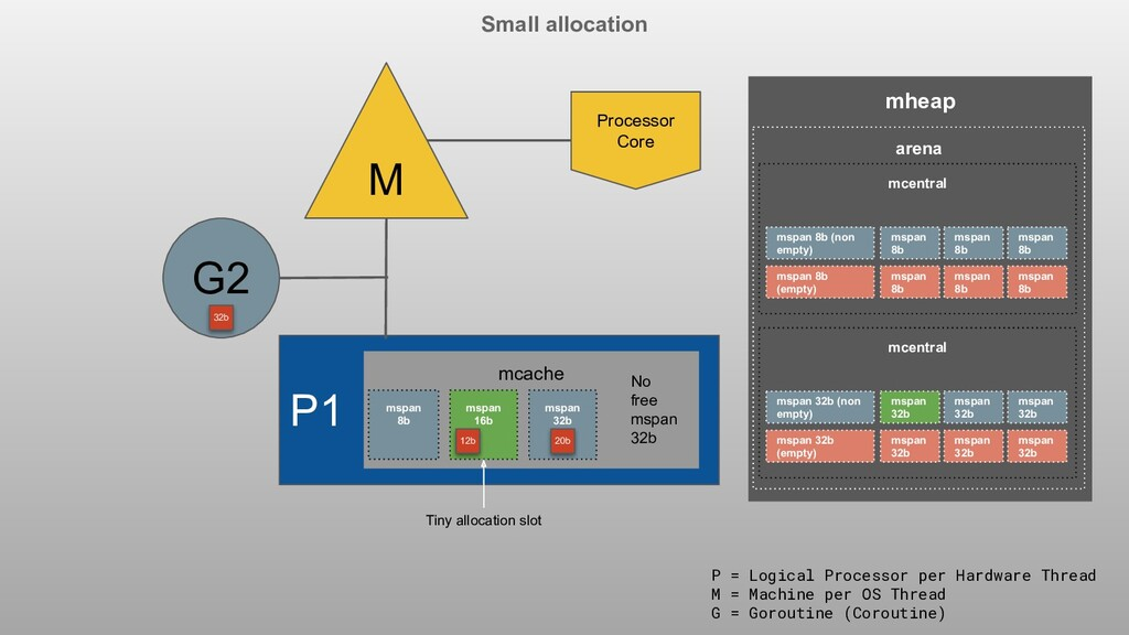 Small allocation P1 M G2 Processor Core P = Log...