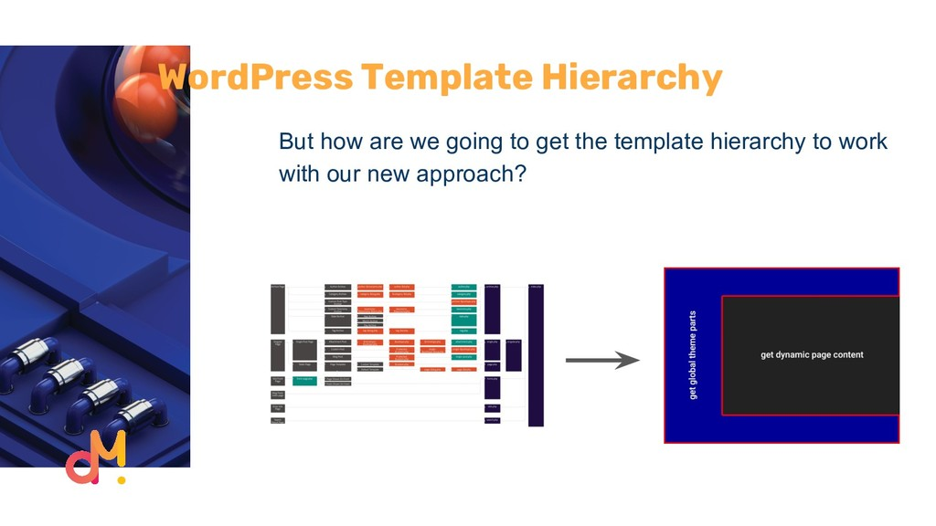 WordPress Template Hierarchy But how are we goi...