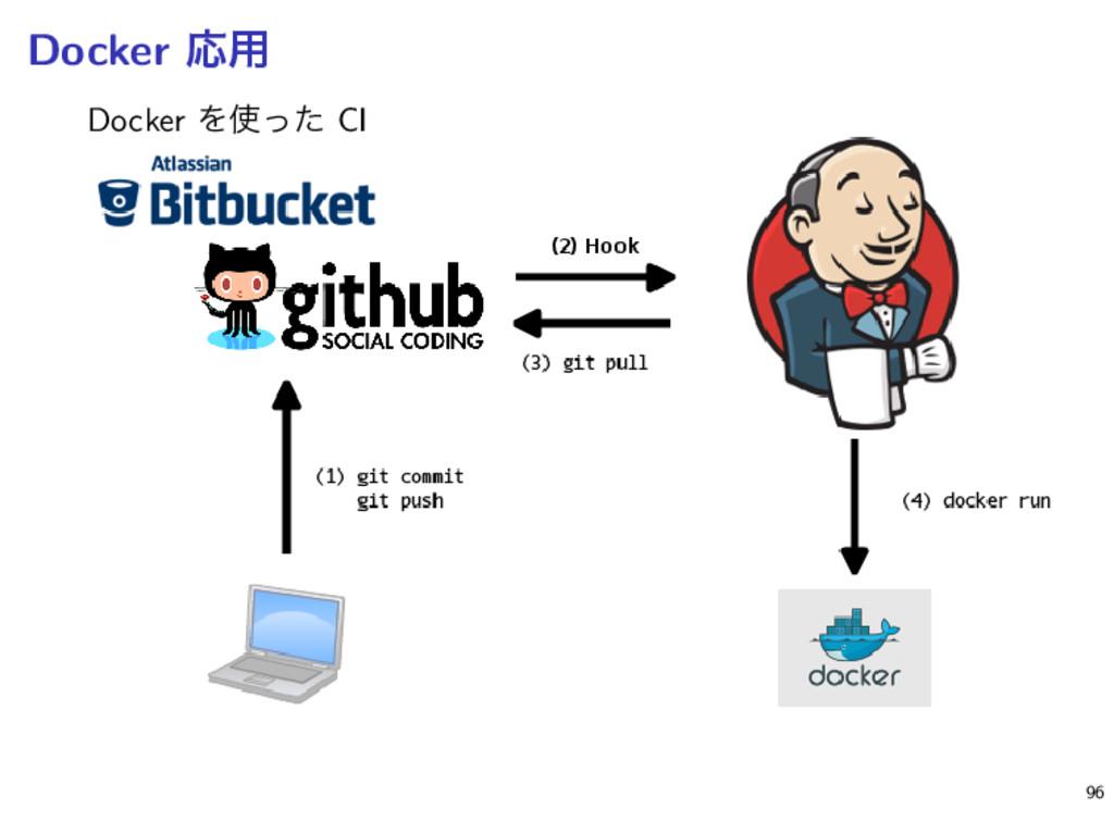 Docker Ԡ༻ Docker Λͬͨ CI 96