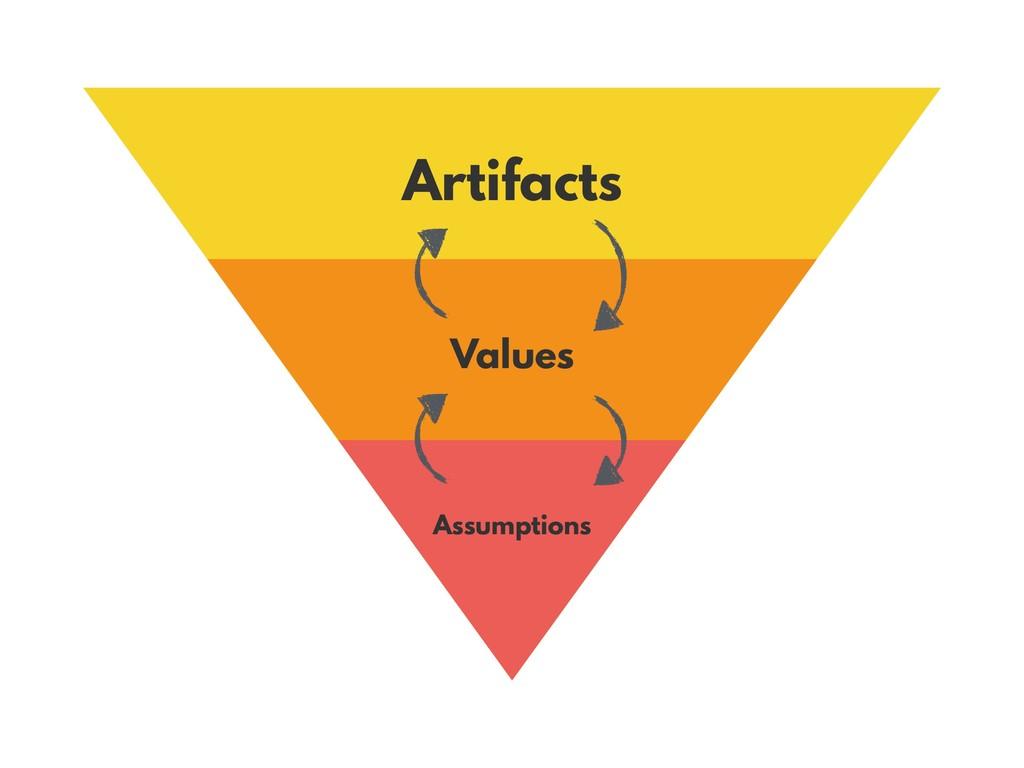 Artifacts Values Assumptions
