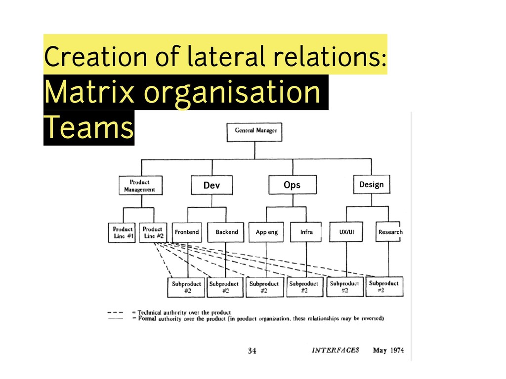 Creation of lateral relations: Matrix organisat...