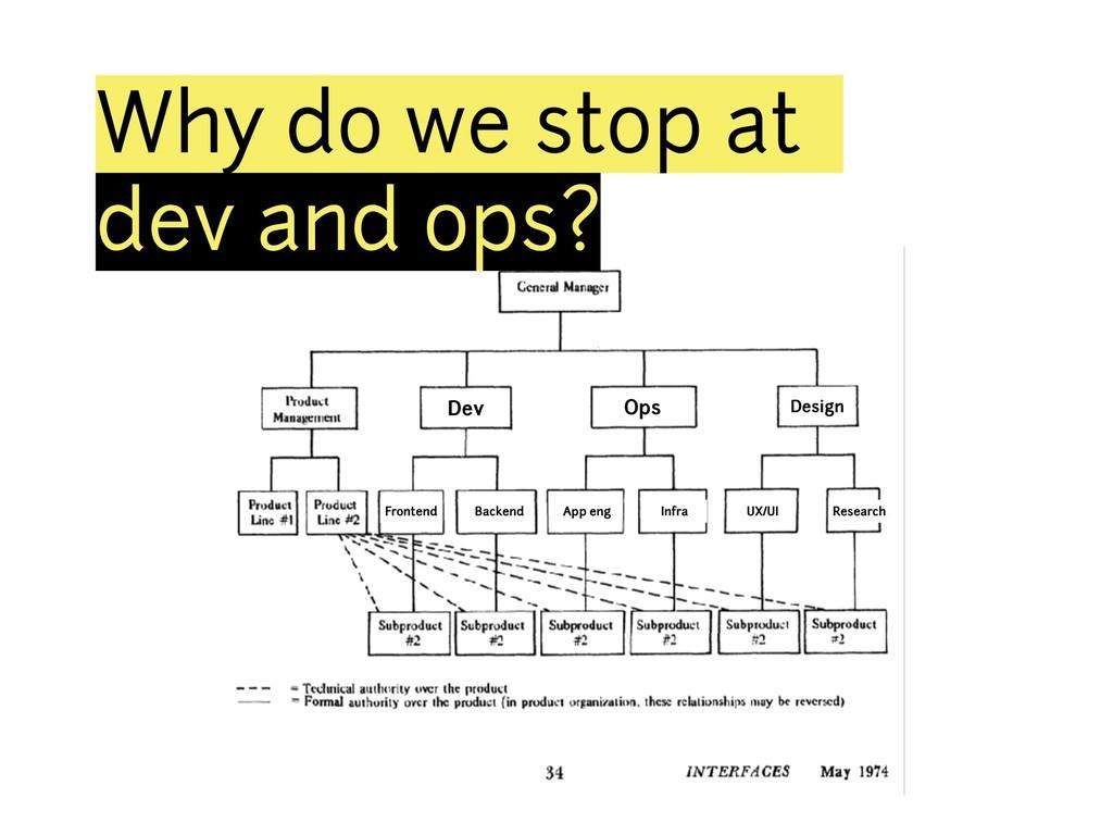 Dev Ops Design Frontend Backend App eng Infra U...