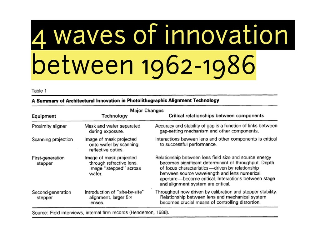 4 waves of innovation between 1962-1986