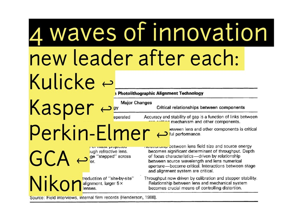 4 waves of innovation new leader after each: Ku...
