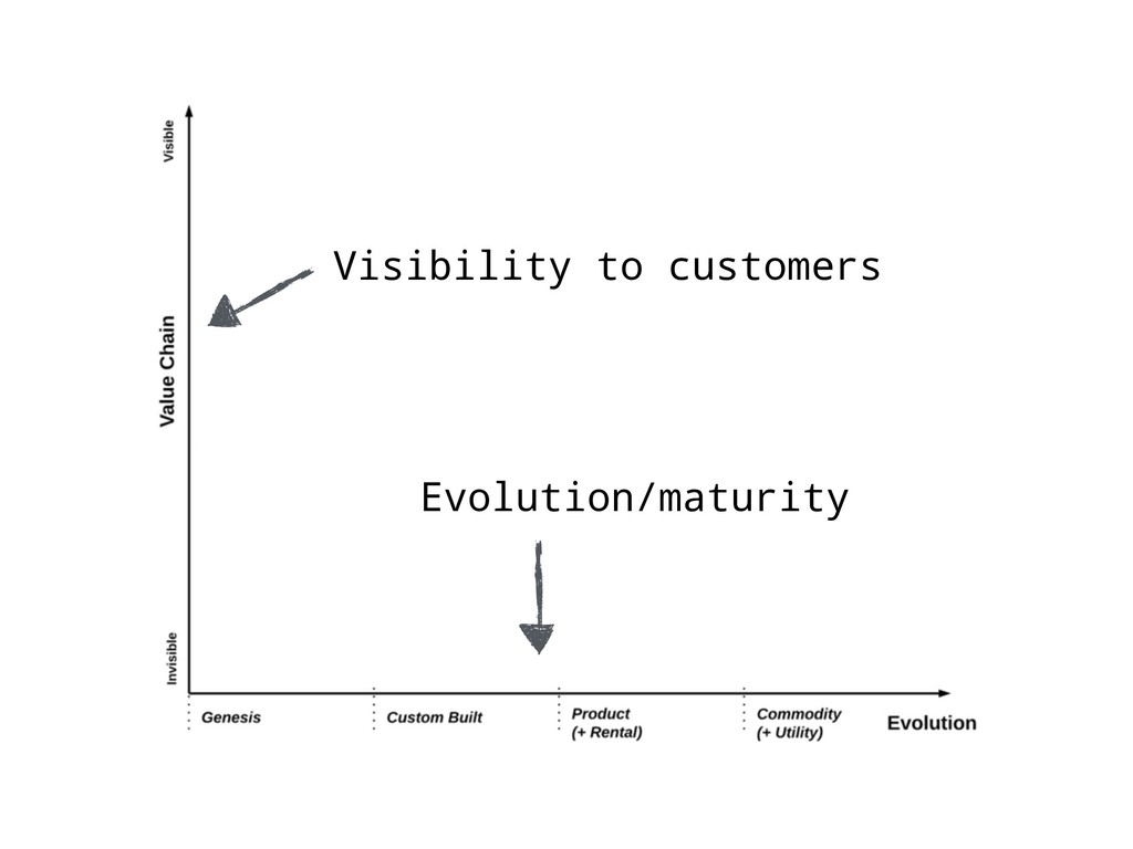 Evolution/maturity Visibility to customers