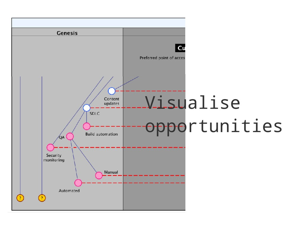 Visualise opportunities