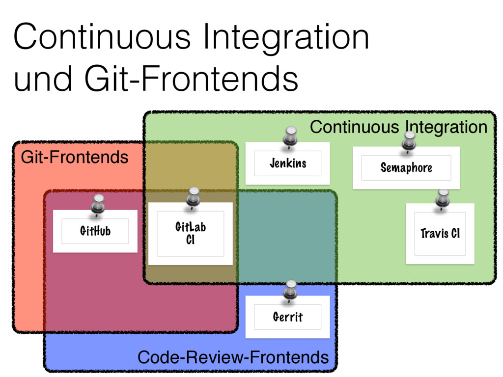 Code-Review-Frontends Continuous Integration u...