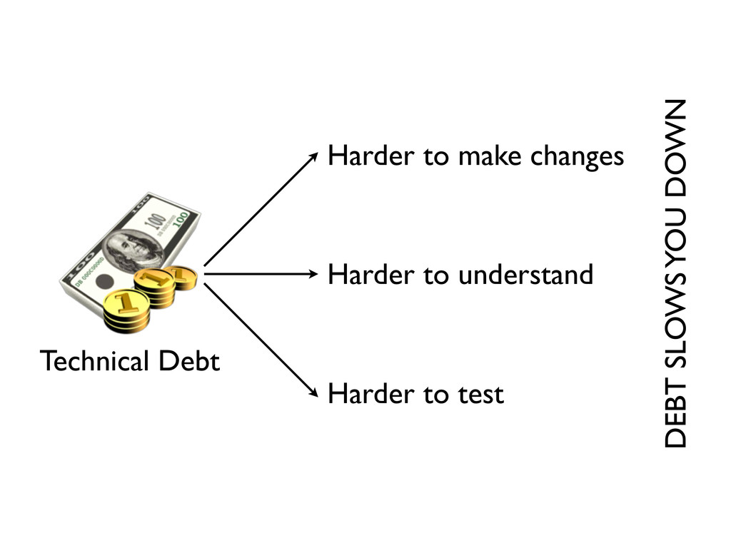 Technical Debt Harder to make changes Harder to...