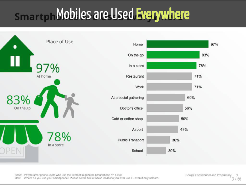 Mobiles are Used Everywhere 13 / 66