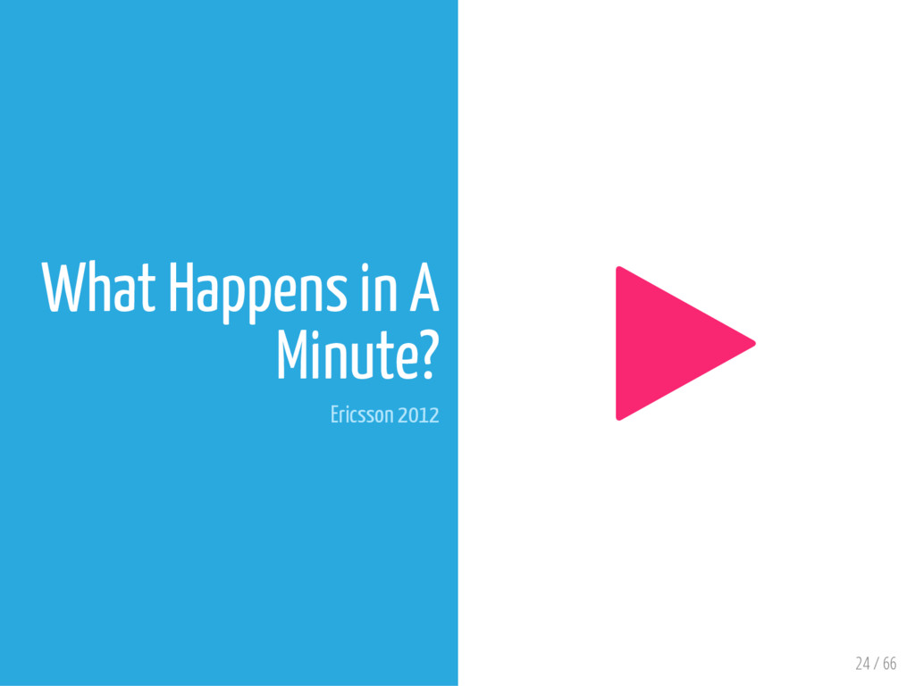24 / 66 What Happens in A Minute? Ericsson 2012...