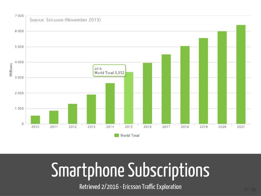 Smartphone Subscriptions Retrieved 2/2016 - Eri...