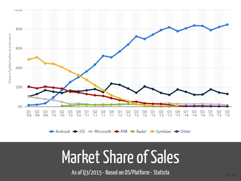 Market Share of Sales As of Q3/2015 - Based on ...