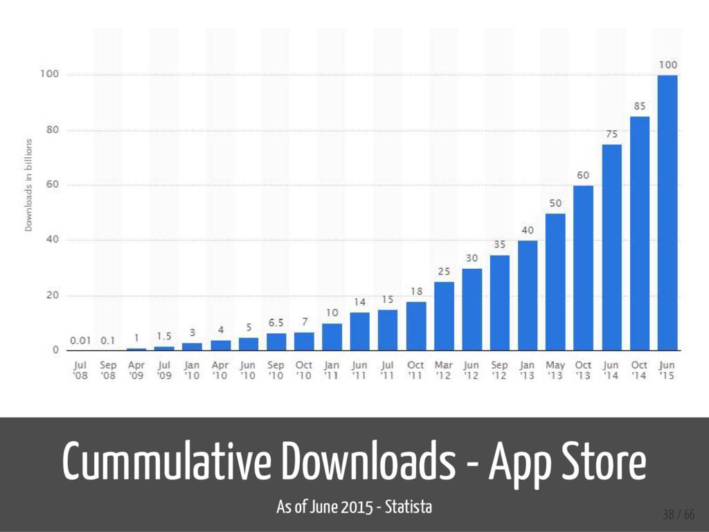 Cummulative Downloads - App Store As of June 20...