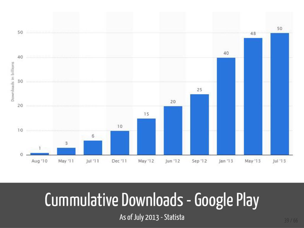 Cummulative Downloads - Google Play As of July ...