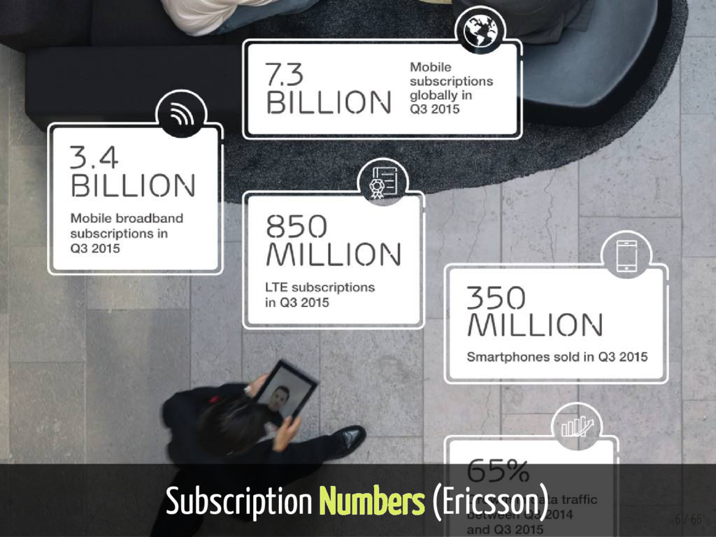 Subscription Numbers (Ericsson) 6 / 66