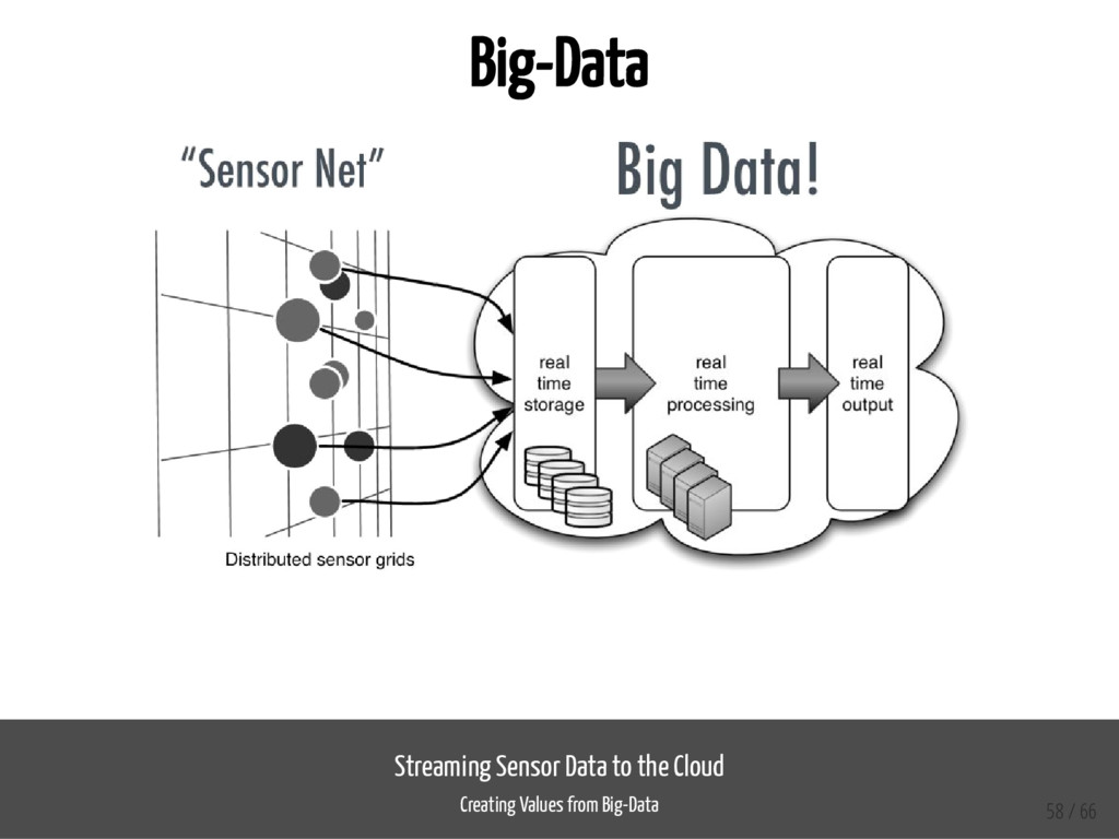 Big-Data Streaming Sensor Data to the Cloud Cre...