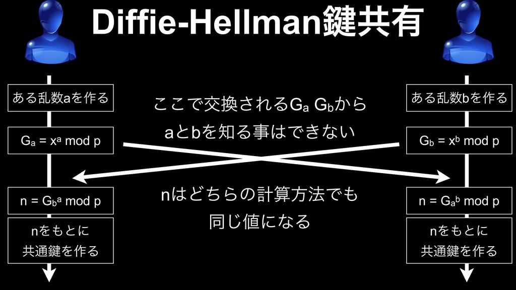 Diffie-Hellman伴ڞ༗ ͋ΔཚaΛ࡞Δ ͋ΔཚbΛ࡞Δ Ga = xa mod...