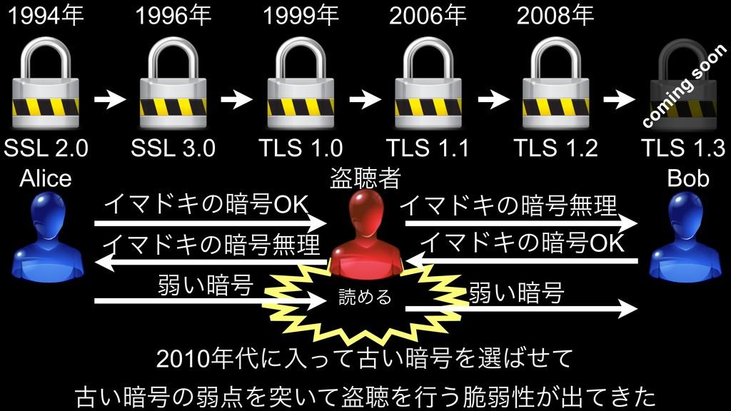 ಡΊΔ SSL 2.0 SSL 3.0 TLS 1.0 TLS 1.1 TLS 1.2 TLS...