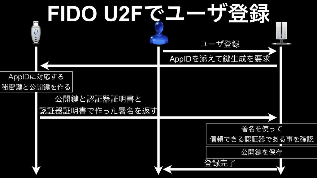 "FIDO U2FͰϢʔβొ Ϣʔβొ AppIDΛఴ͑ͯ伴ੜΛཁٻ ""QQ*%ʹରԠ͢Δ..."