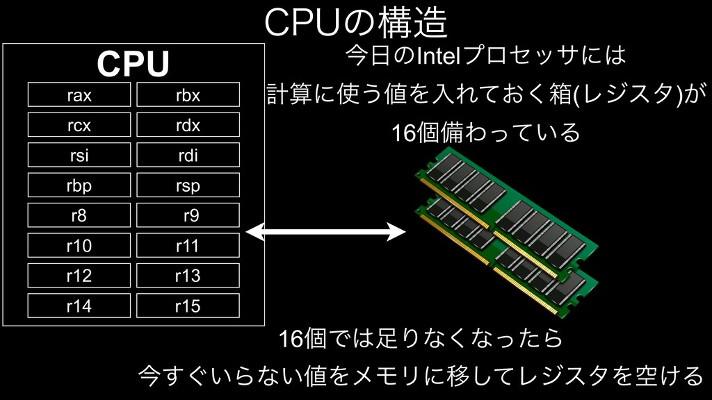 $16ͷߏ CPU rax rbx rcx rdx rsi rdi rbp rsp r8 r...
