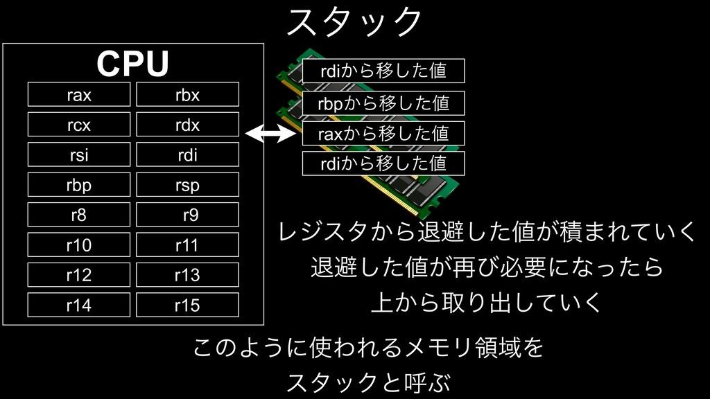 ελοΫ CPU rax rbx rcx rdx rsi rdi rbp rsp r8 r9 ...