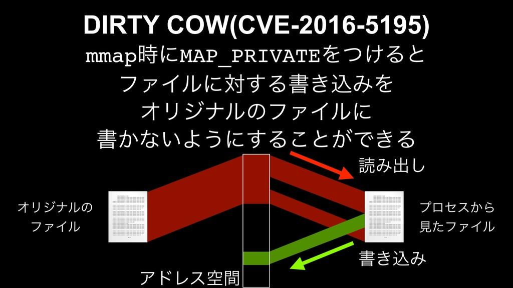DIRTY COW(CVE-2016-5195) mmapʹMAP_PRIVATEΛ͚ͭΔͱ...