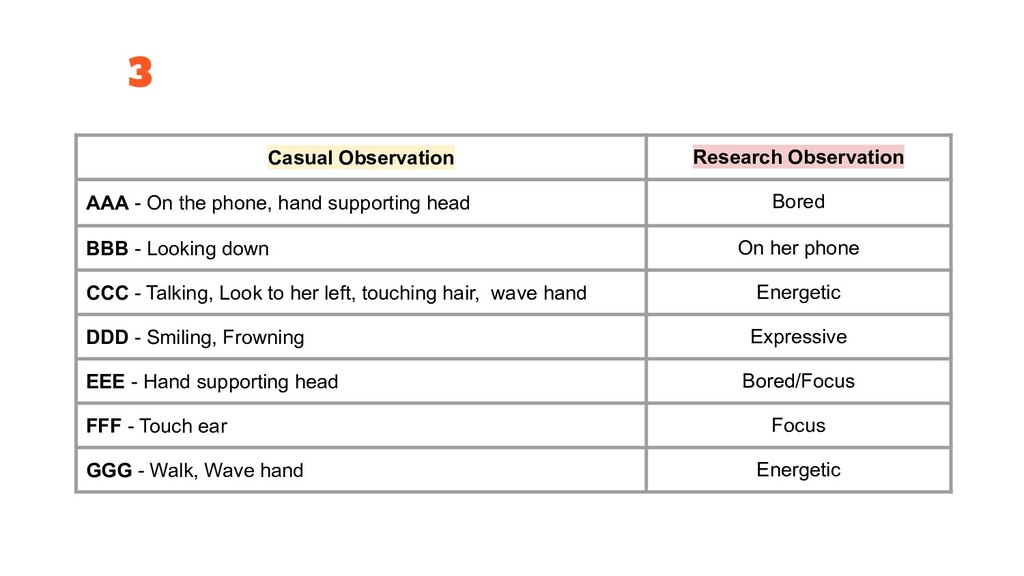 3 Casual Observation Research Observation AAA -...