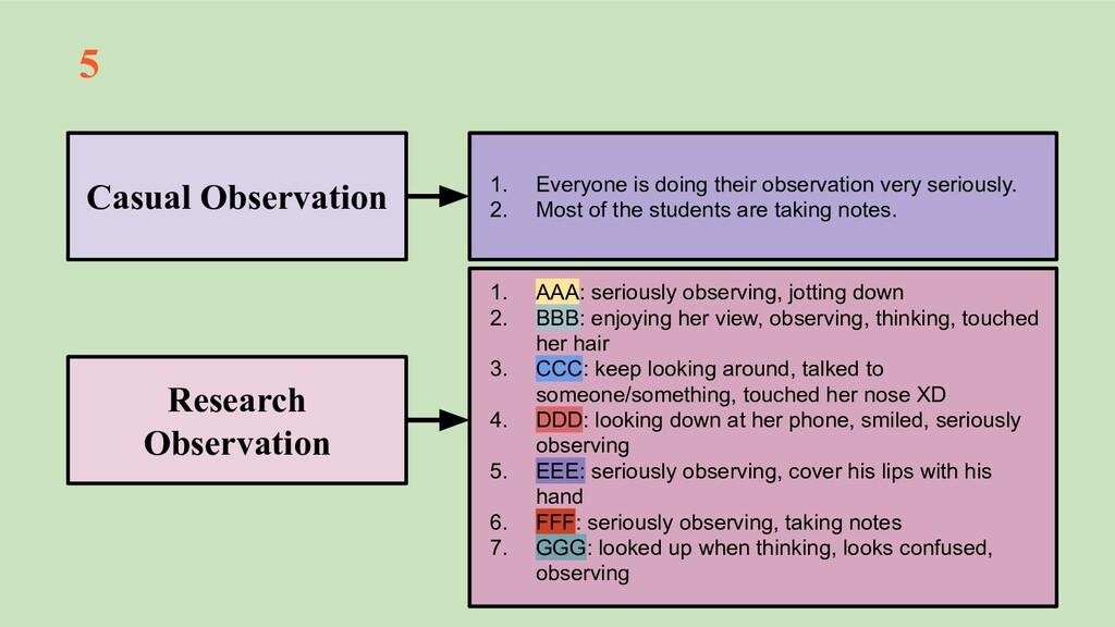 5 Casual Observation Research Observation 1. Ev...