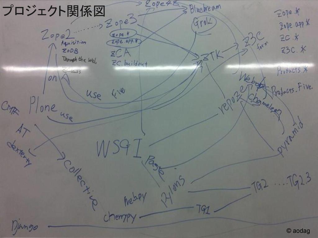 © aodag プロジェクト関係図