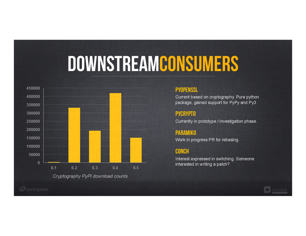DownstreamConsumers PyOpenssl Current based on ...
