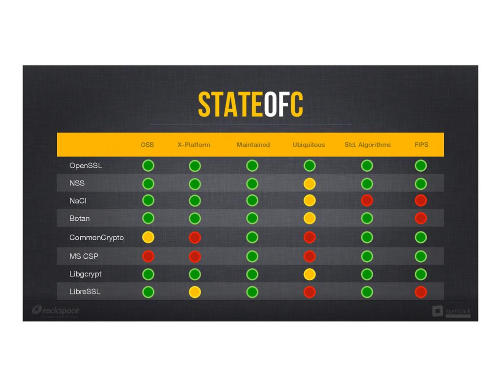 StateofC OSS X-Platform Maintained Ubiquitou...