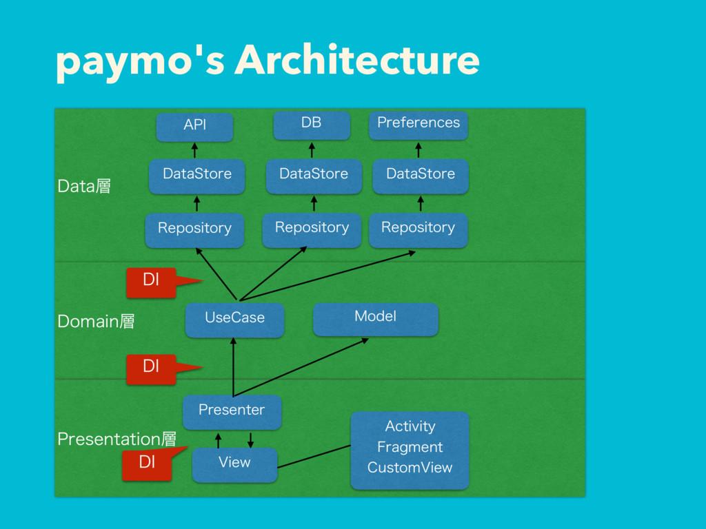 paymo's Architecture %BUB %PNBJO 1SFTFOUBUJPO...