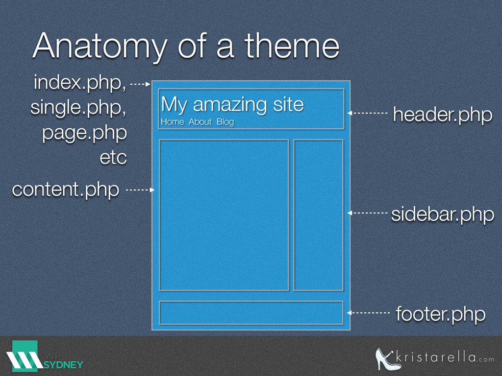 Anatomy of a theme My amazing site Home About B...