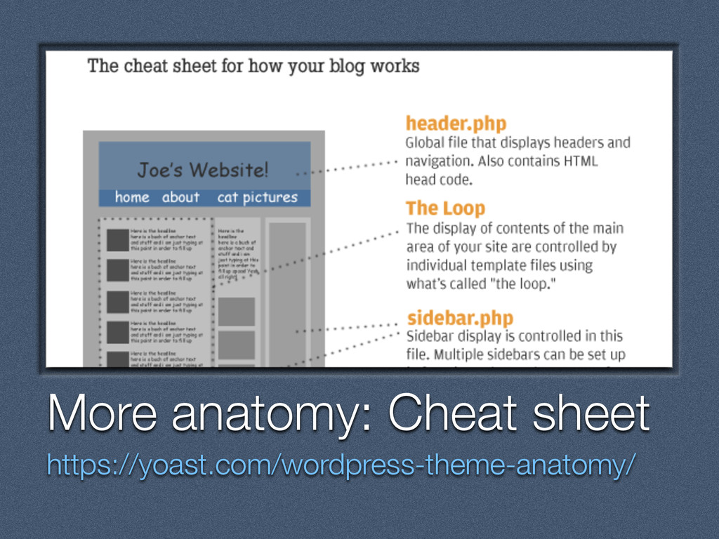 Text More anatomy: Cheat sheet https://yoast.co...