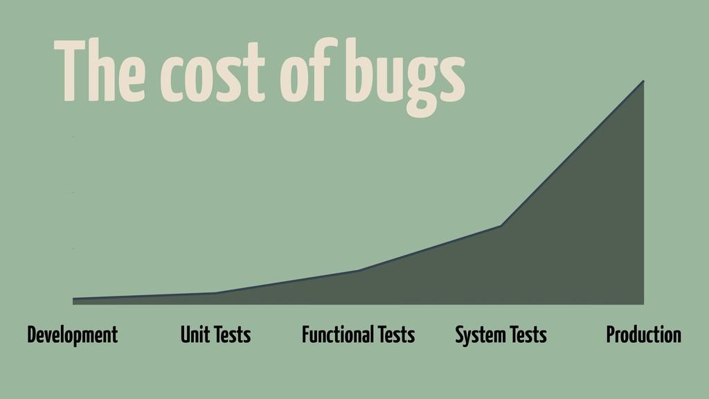 50 100 150 200 Development Unit Tests Functiona...