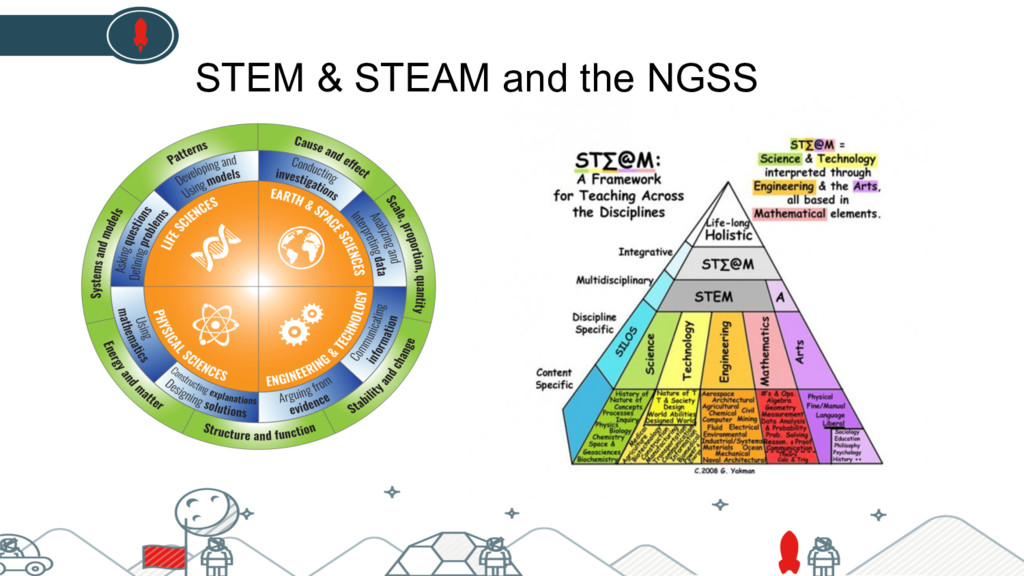 STEM & STEAM and the NGSS