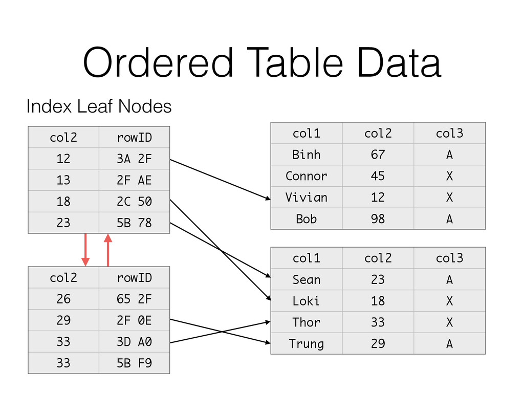 Ordered Table Data col1 col2 col3 Binh 67 A Con...