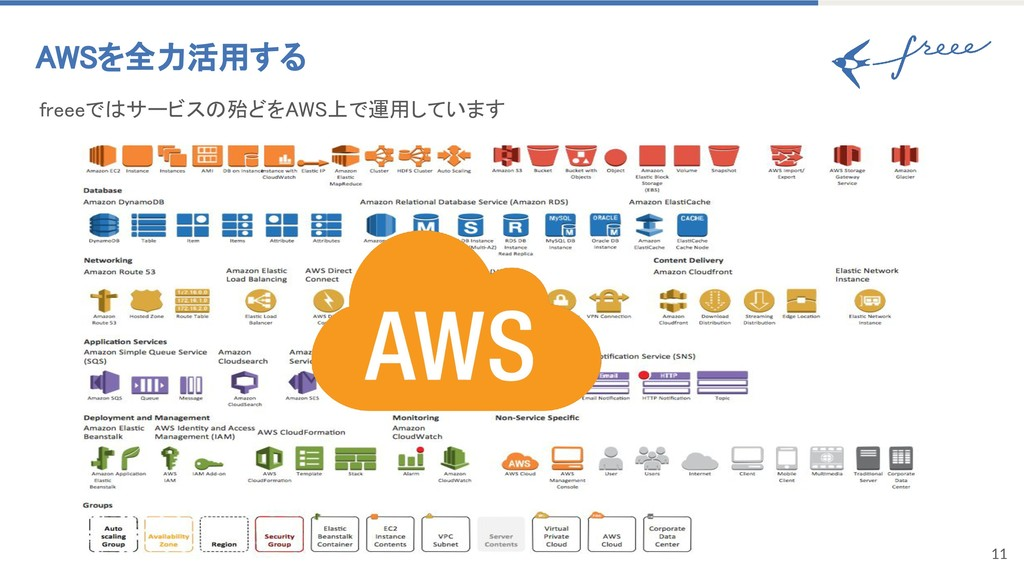 11 AWSを全力活用する freeeではサービスの殆どをAWS上で運用しています