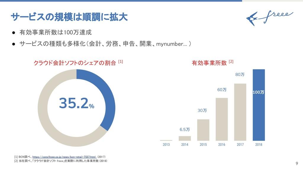 9 サービスの規模は順調に拡大 クラウド会計ソフトのシェアの割合 [1] 35.2% [1] ...