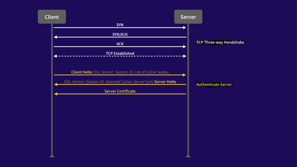 Client Server SYN SYN/ACK ACK TCP Established T...