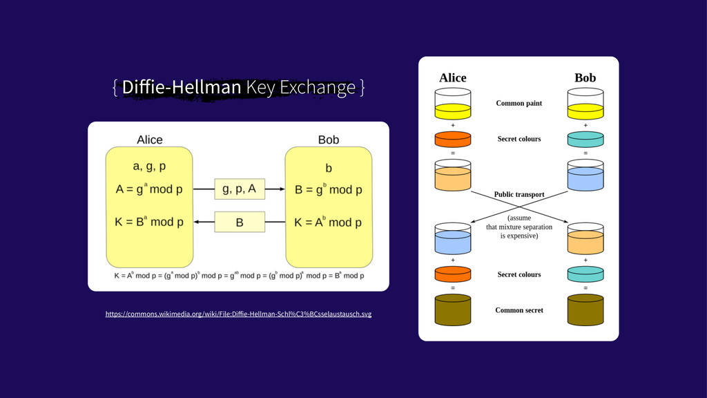 { Diffie-Hellman Key Exchange } https://commons....