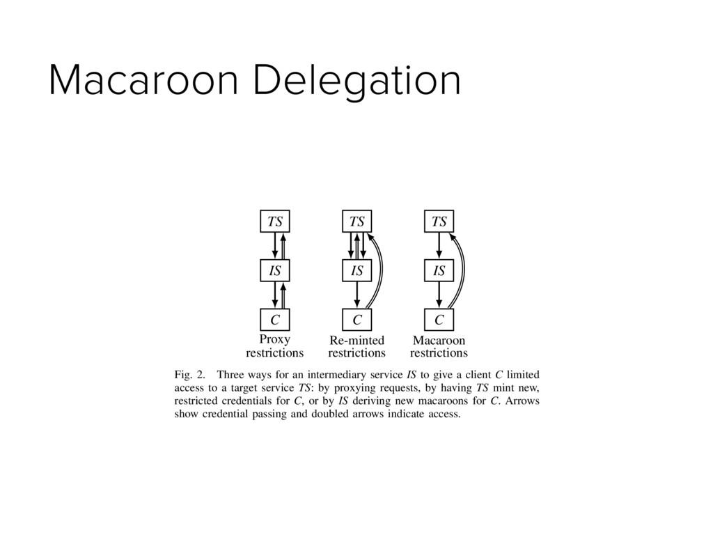 Macaroon Delegation TS IS C TS IS C TS IS C Pro...