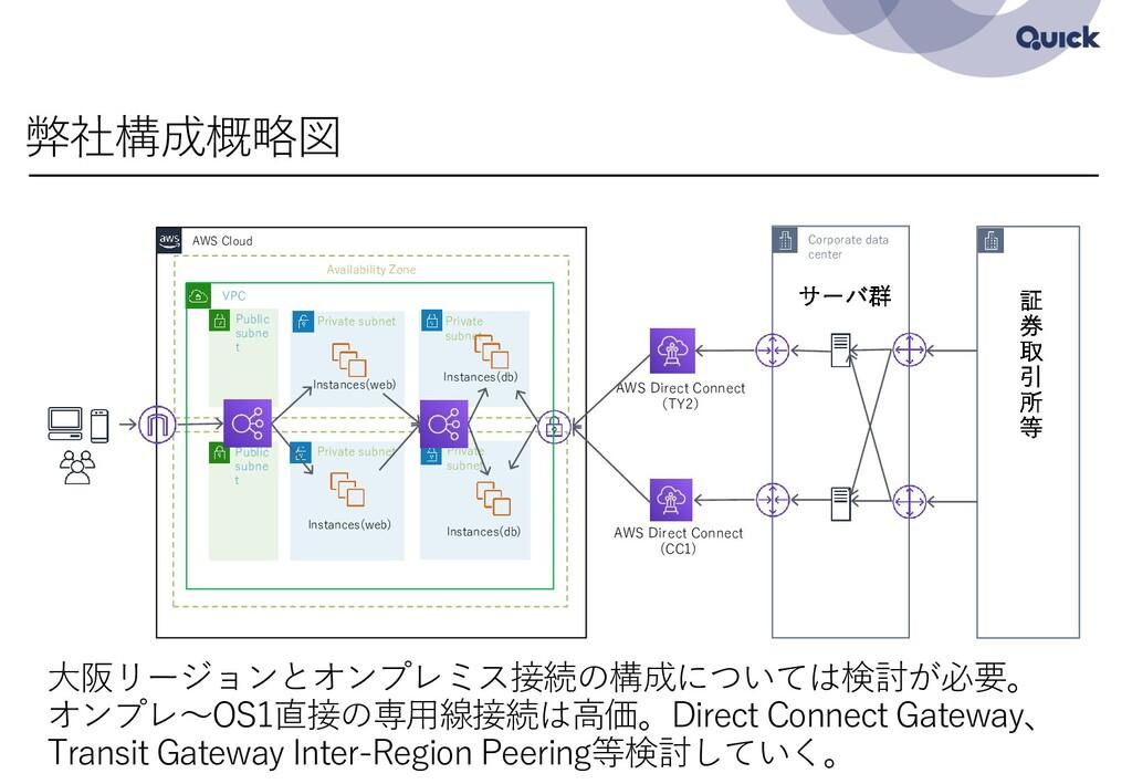 弊社構成概略図 Corporate data center AWS Direct Connec...
