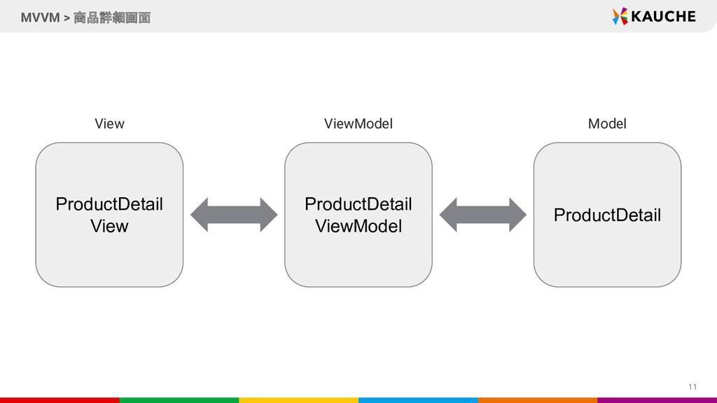 11 MVVM > 商品詳細画面 ProductDetail ViewModel Produc...