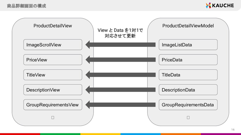 16 商品詳細画面の構成 ProductDetailView ProductDetailVie...