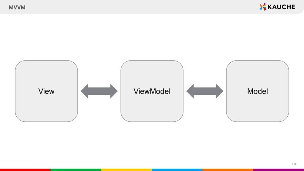 10 MVVM ViewModel View Model