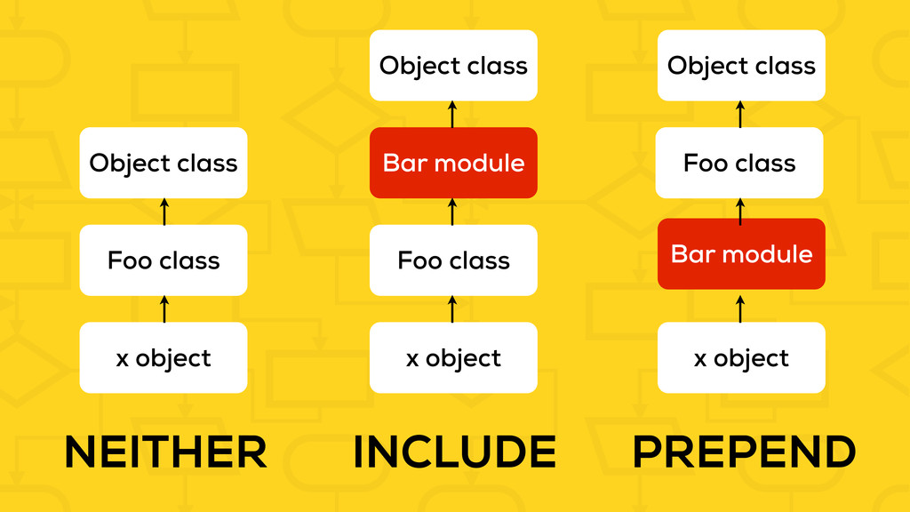 INCLUDE PREPEND Foo class Bar module x object N...