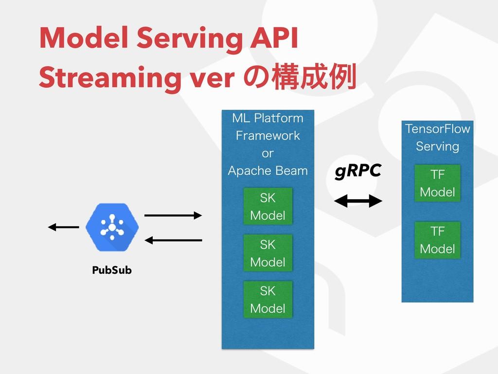 Model Serving API Streaming ver ͷߏྫ 5FOTPS'MP...